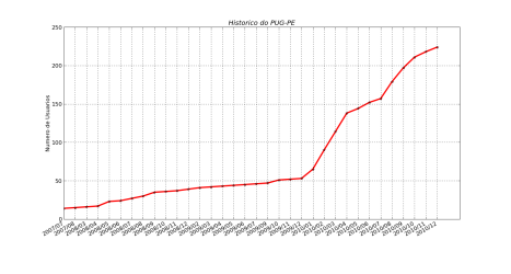 Histórico de Usuários no PUGPE desde 2007